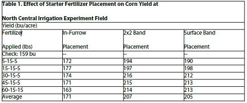 effect of starter fertilizer placement on corn table