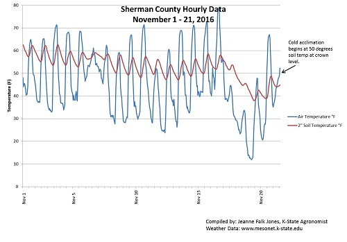 Sherman Co Weather Data Nov 2016