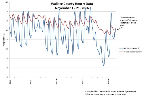 Wallace Co Weather Data Nov 2016